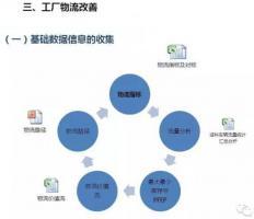 怎么对深圳压铸公司的物流进行改善