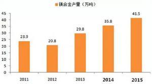 镁合金压铸市场上升很快,压铸公司可以考虑深入